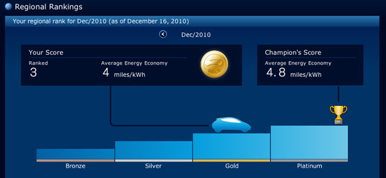 Gamification_Nissan_Leaf